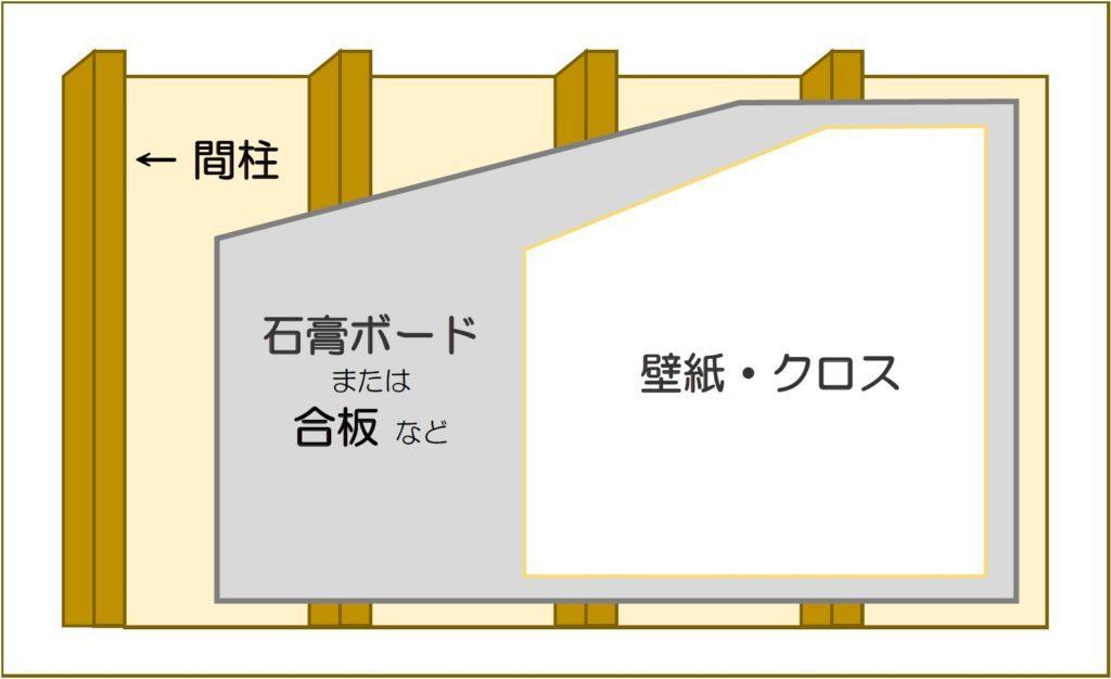 壁の下地(間柱)